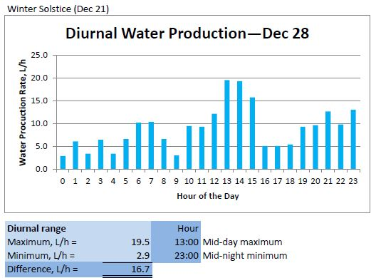 Diurnal Water Production - Dec 28