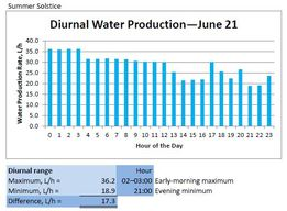 Diurnal Water Production - June 21