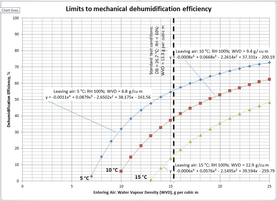 Picture: Chart showing limits to mechanical dehumidification efficiency