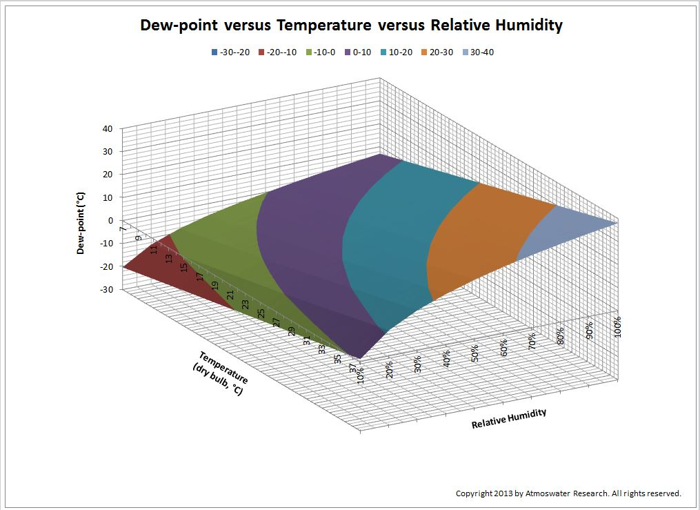 Picture: Dew-point shown as a 3D surface related to air temperature and relative humidity