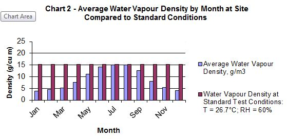 Picture: Chart showing water vapour density by month in Oklahoma City