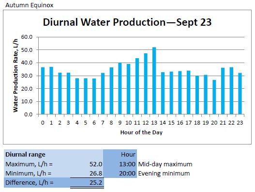 Diurnal Water Production - Sept 23