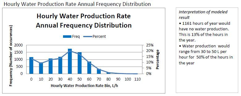 Hourly Water Production Rate Annual Frequency Distribution