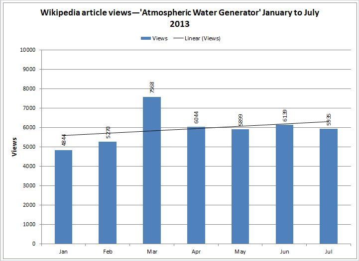 Picture of chart showing Wikipedia article views--'Atmospheric Water Generator' January to July 2013