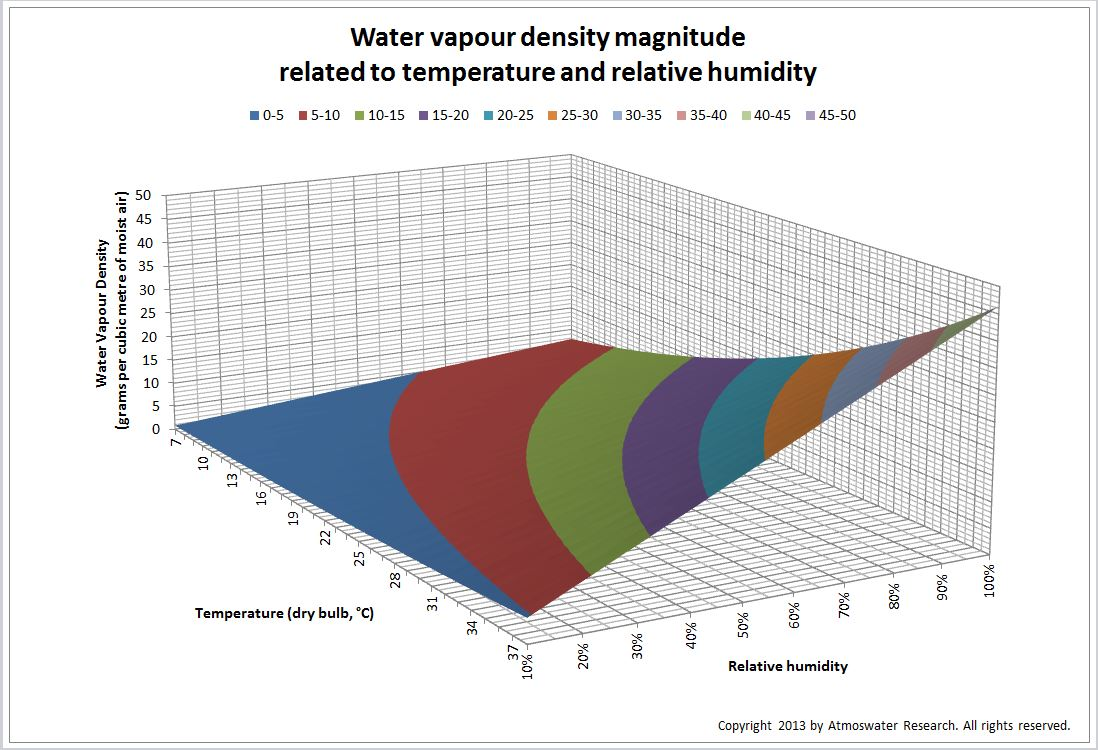 Picture: Water vapour density magnitude related to temperature and relative humidity