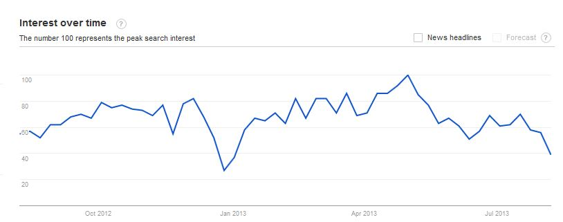 Picture of chartr showing Google search interest over time for phrase