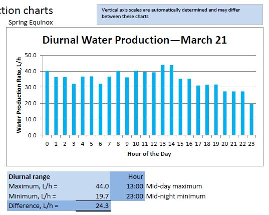 Diurnal Water Production - March 21