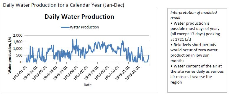 Daily Water Production