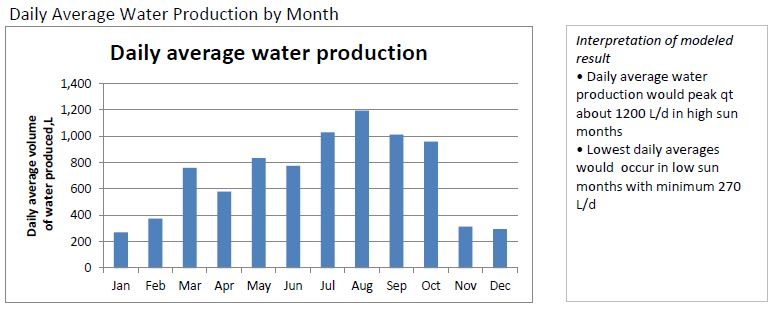 Daily Average Water Production by Month